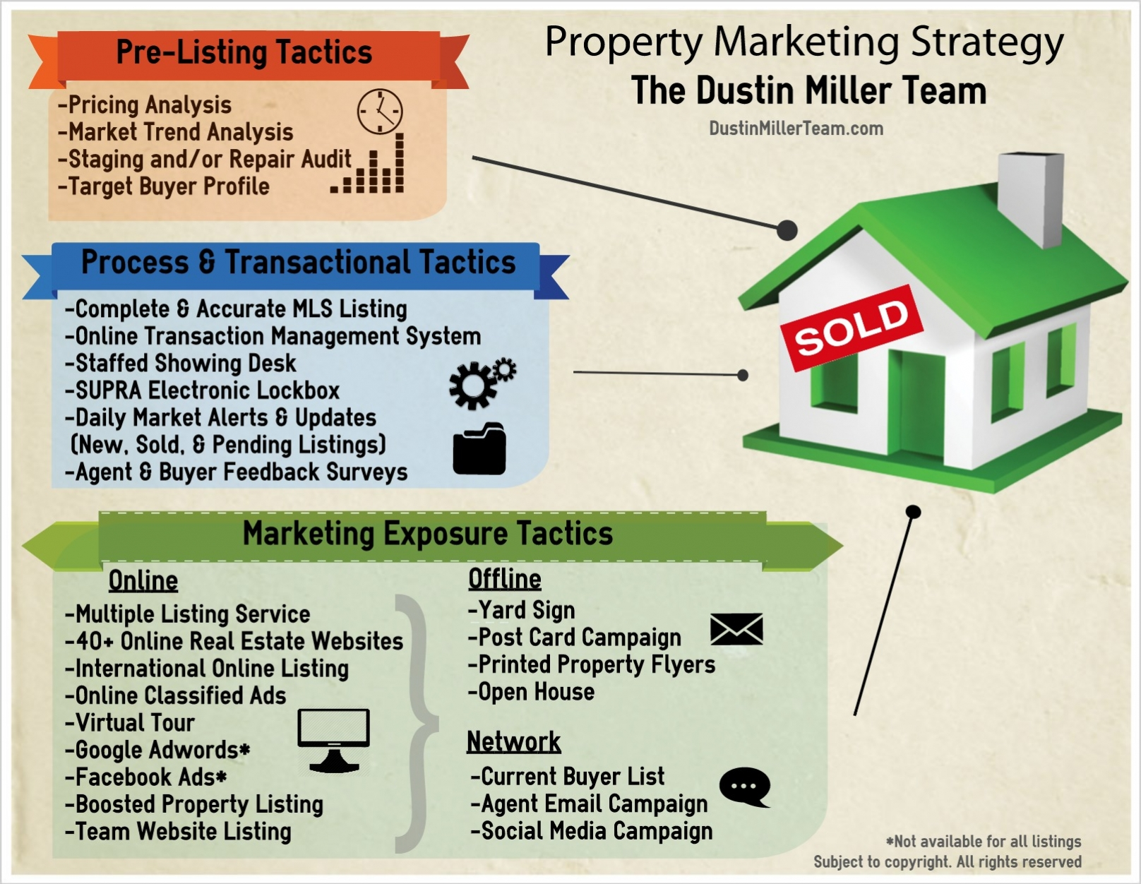 real estate marketing strategy