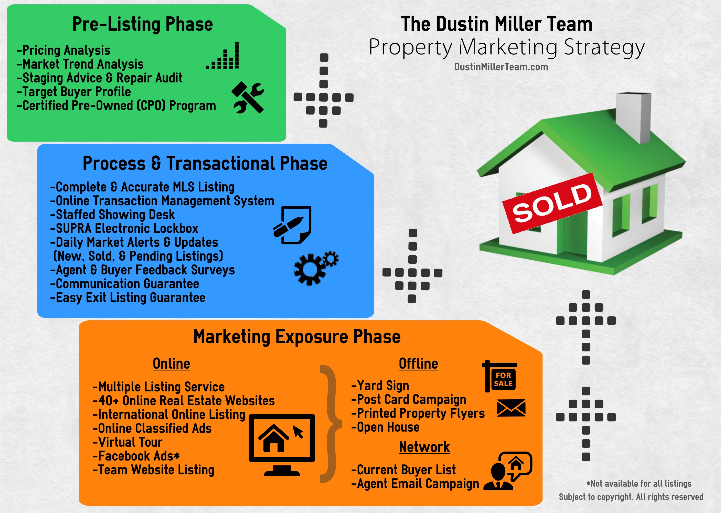 Sell your home the dustin miller team for Commercial real estate marketing plan template
